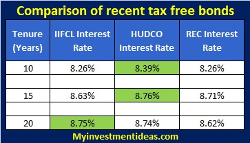 IIFCL Tax Free Bonds-October-2013-Comparison