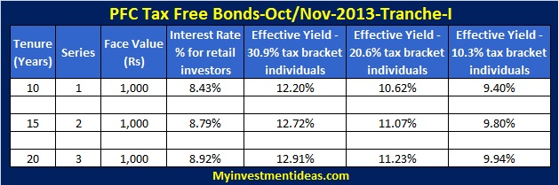 PFC Tax free bonds-Interest chart