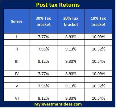 Shriram Transport Finance-NCD-post tax returns