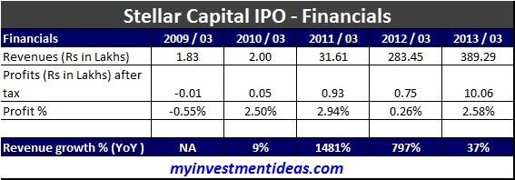 Stellar Capital IPO-Financials