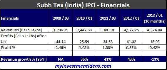 Subh Tex (India) -Financials