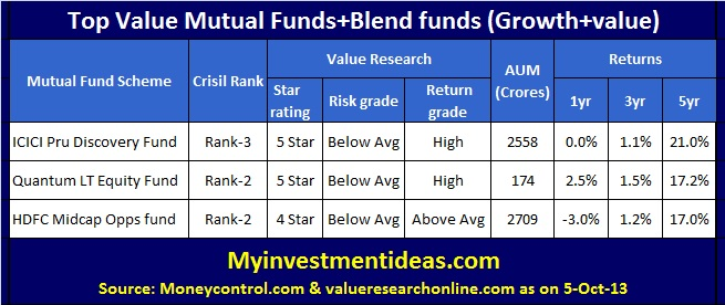 Value Mutual funds