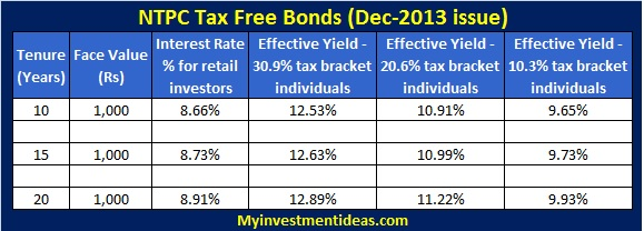 NTPC tax free bonds december 2013
