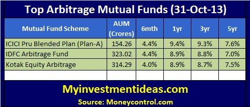 Top Arbitrage Mutual Funds-Oct-2013