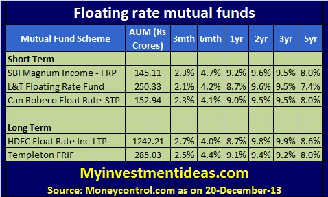 Floating rate mutual funds in India