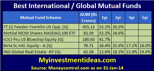 Top and Best International Mutual Funds to invest in 2014; Top Global Mutual funds