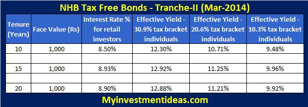 NHB tax free bonds (Tranche-II )-Mar-2014; Interest rates of NHB tax free bonds of Mar-2014