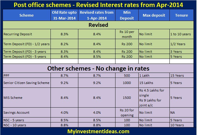 Post office saving schemes revised interest rates from 1-Apr-2014