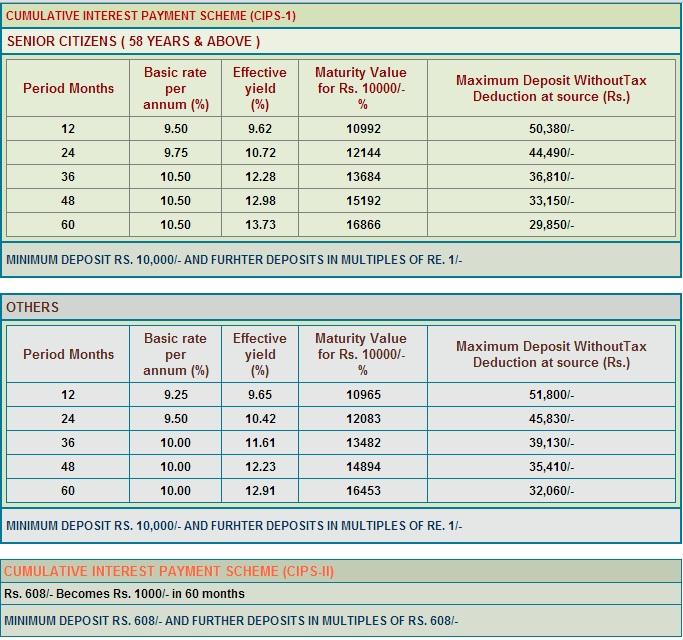 13.73% Tamil Nadu Power Finance Fixed Deposit Scheme-How ...