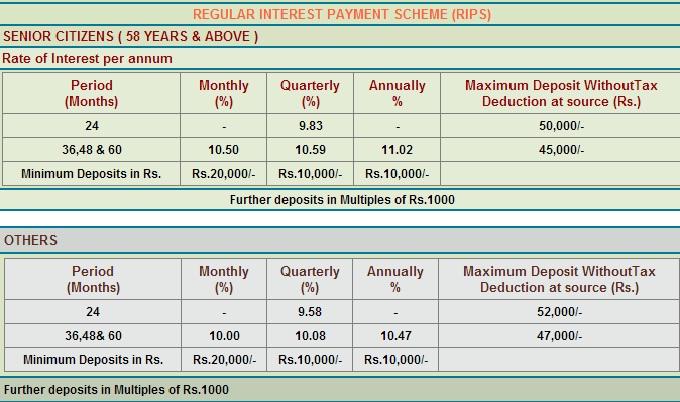 TN Power Finance FD Scheme-RIPS-Interest rates