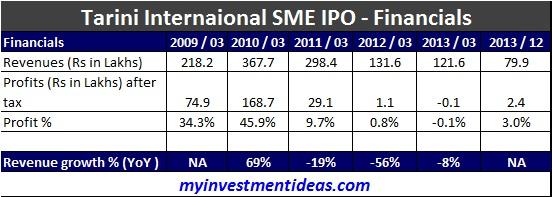 Tarini International IPO-Financials