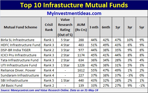 Top 10 Infrastructure Mutual funds in India
