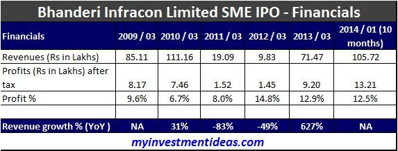 Bhanderi Infracon SME IPO-Financials