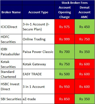 List of stock brokers offering 3-in-1 account open charges amc
