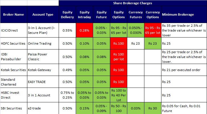 List of stock brokers offering 3-in-1 account-share brokerage charges