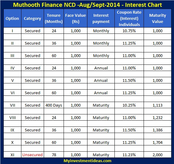 Muthoot Finance NCD August 2014