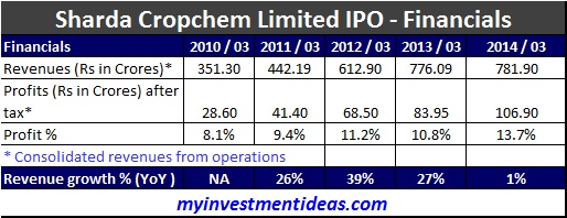 Sharda Cropchem Limited IPO-Financials