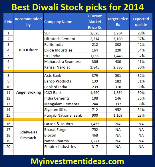 20 Best Diwali Stock Pick recommendations from brokers