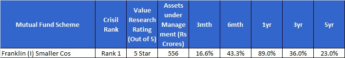 Best Midcap funds-Franklin India Smaller cos fund