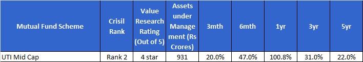 Best Midcap funds-UTI mid-cap fund