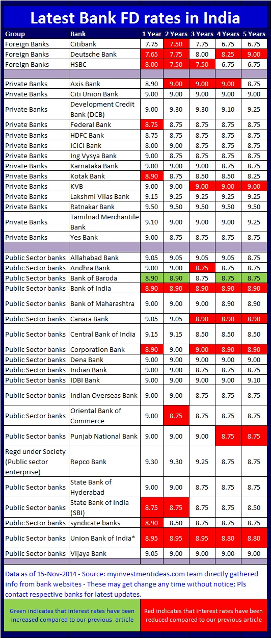 Latest bank FD interest rates in India-Nov-2014