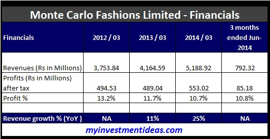 Monte Carlo Fashions Limited IPO - Financials