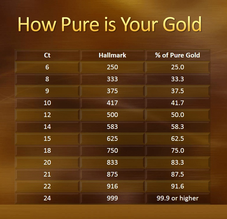 Purity of gold-Carat chart