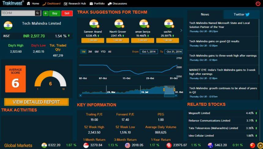 Religare Trackinvest virtual trading platform stock analysis