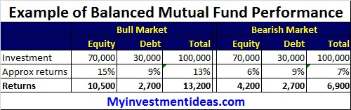 Balanced Mutual Funds example