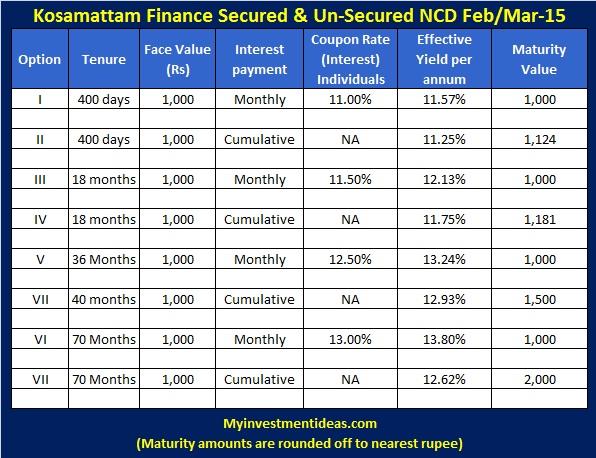 Kosamattam Finance Feb, Mar-15 NCD-Interest chart