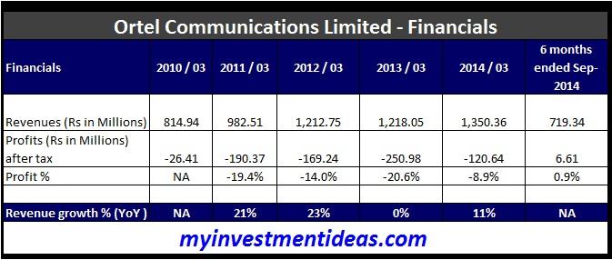 Ortel Communications IPO - Financials