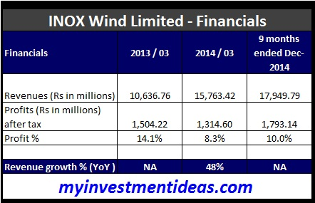 Inox Wind Limited IPO - Financials