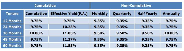 Bajaj Finance FD Scheme-Apr-2015