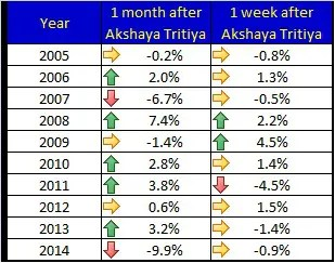 Last 10 years Gold Prices Trend during Akshaya Tritiya