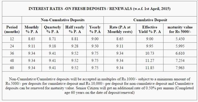 Shriram Transport finance-Unnati-FD Scheme-Apr-2015