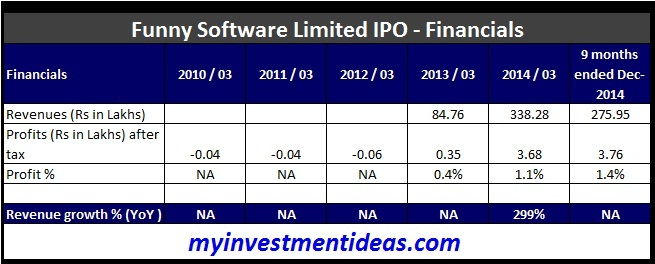 Funny Software Limited IPO - Financials