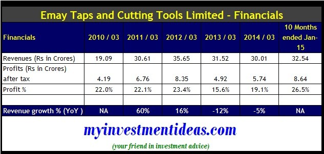 Emkay Taps and Cutting Tools IPO-Financials