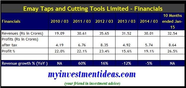 Emkay Taps and Cutting Tools IPO-Financials