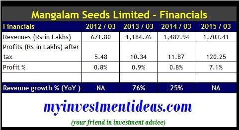 Investment rounds from seed to ipo