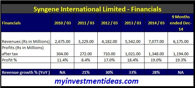 Syngene International IPO-Financials