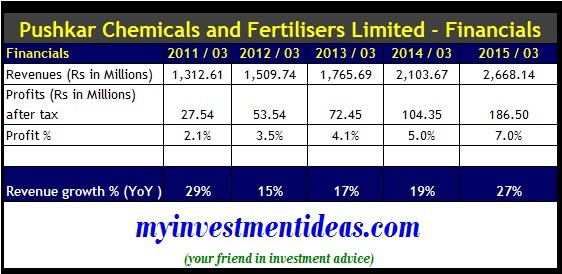 Shree Pushkar Chemicals and Fertilisers IPO-Financials