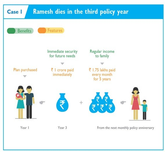 Example of Aegon Religare iSpouse Joint Life Insurance plan-Screen-1