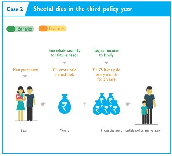 Example of Aegon Religare iSpouse Joint Life Insurance plan-Screen-2