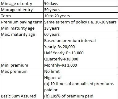 LIC Endowment Plus ULIP Plan No.835-Eligibility
