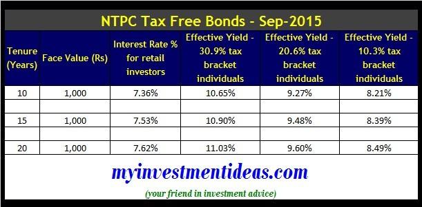 NTPC Tax Free Bonds-Sep-2015-Interest Chart