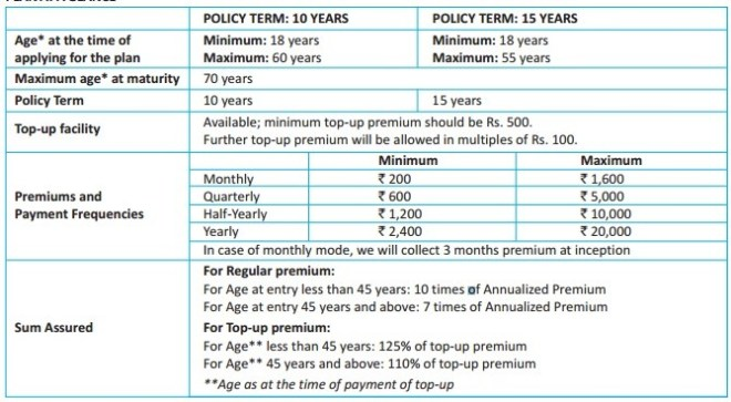 SBI Life Saral Sanchay-Eligibility