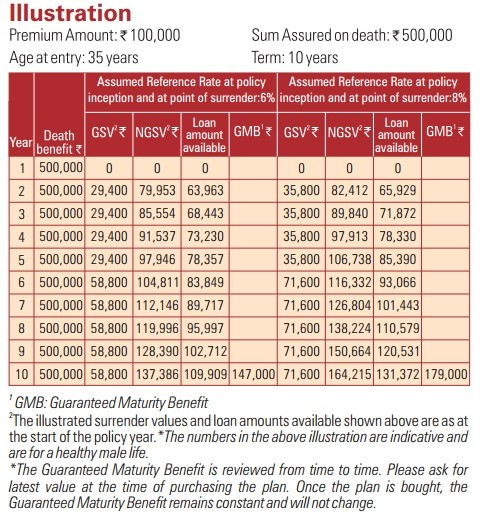 ICICI Pru iAssure Single Premium Plan