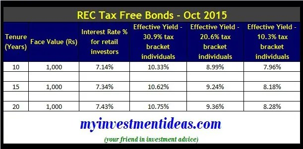 REC Tax Free bonds-Interest chart-Oct 2015