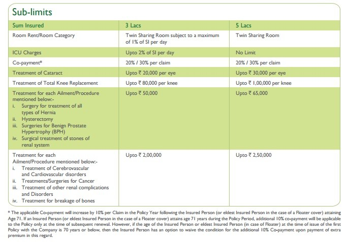 Religare Health Insurance-Care Freedom-Sub-Limits