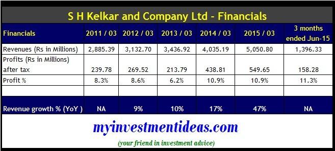 S H Kelkar & Company IPO - Financials
